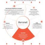 Обзор рынка AeroNet